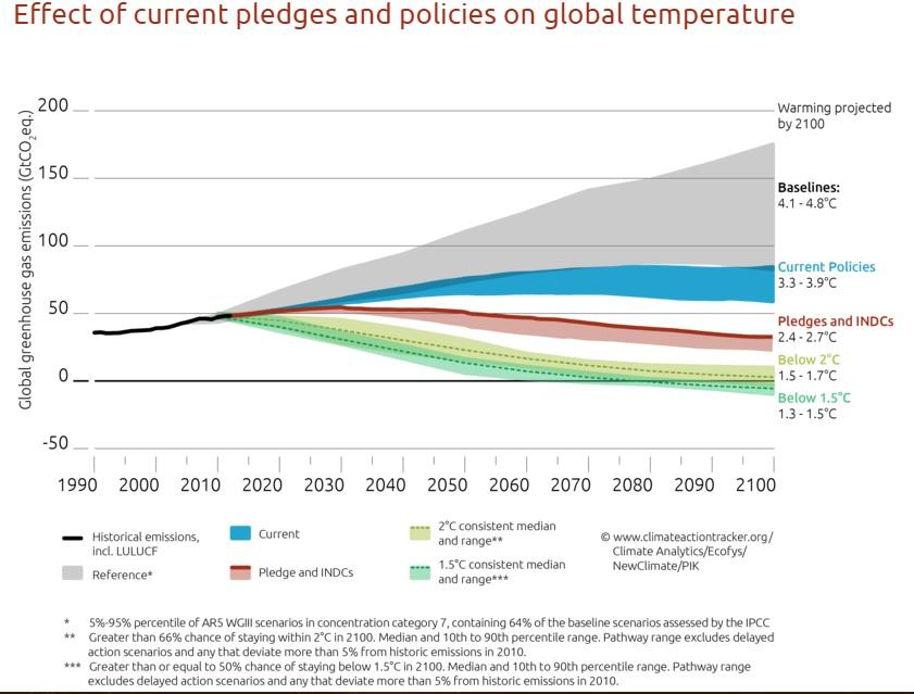 COP21 Graph